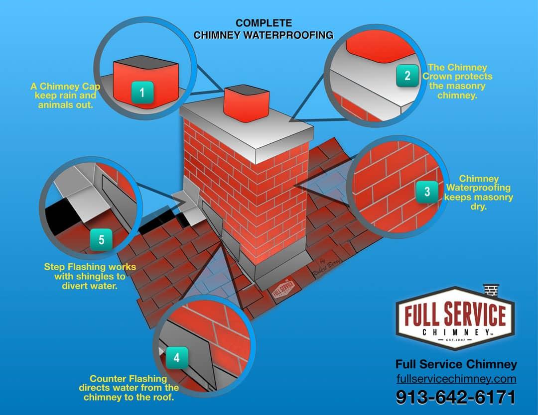 Chimney Waterproofing in Kansas City Illustration by Robert Berry