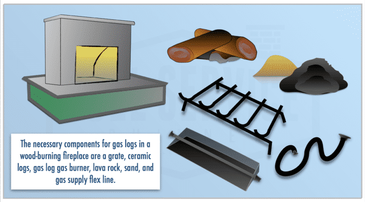 Components needed to install gas logs into prefab or masonry fireplace