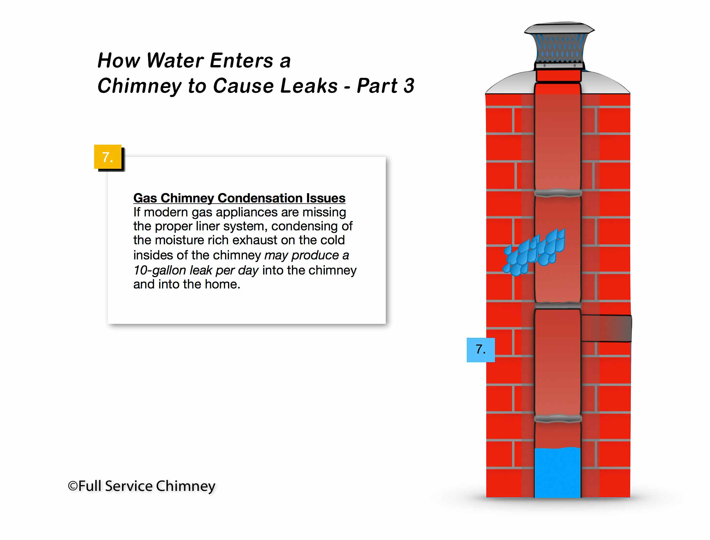 How Water Enters a Chimney to Cause Leaks Diagram - Part 3 - Gas Chimney Condensation Issues Cause Leaks