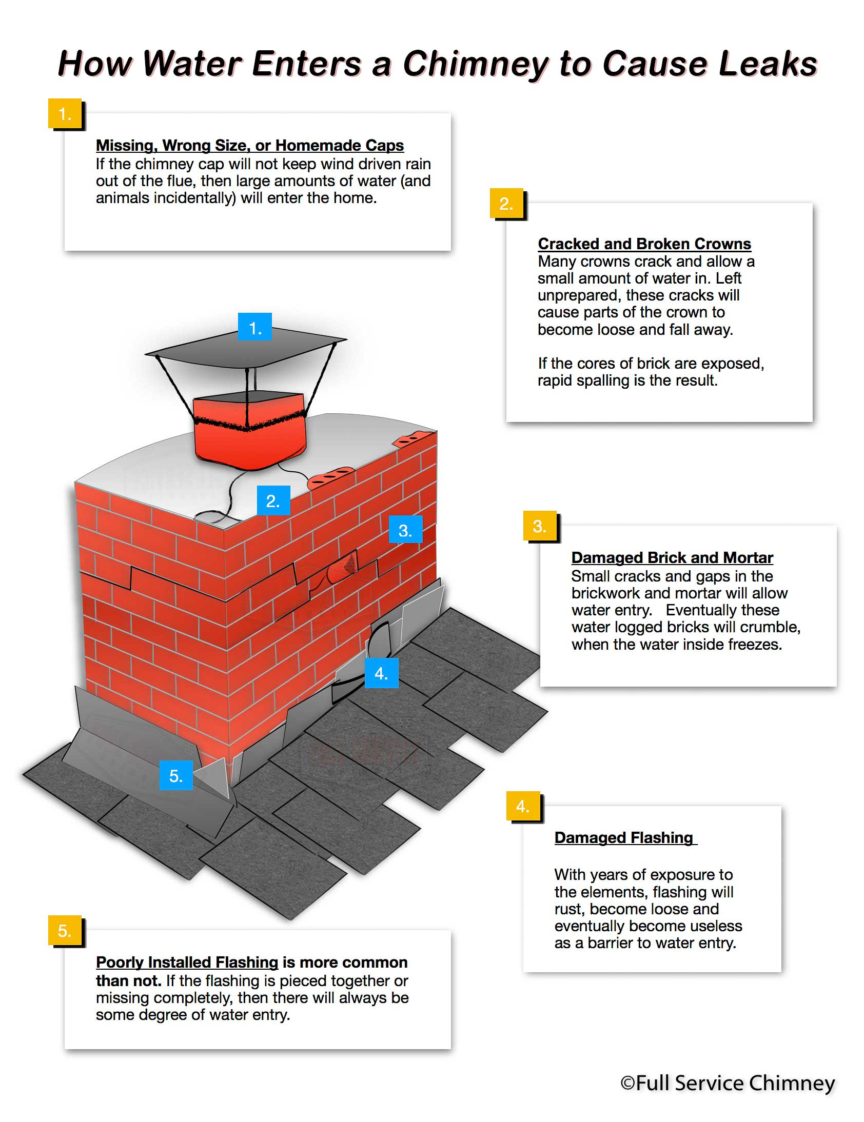 How Water Enters a Chimney to Cause Leaks Diagram