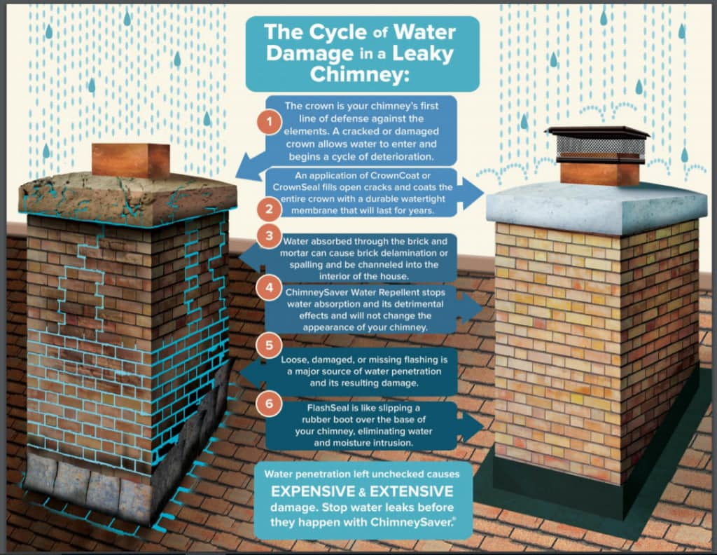 Click to learn about leaky chimneys