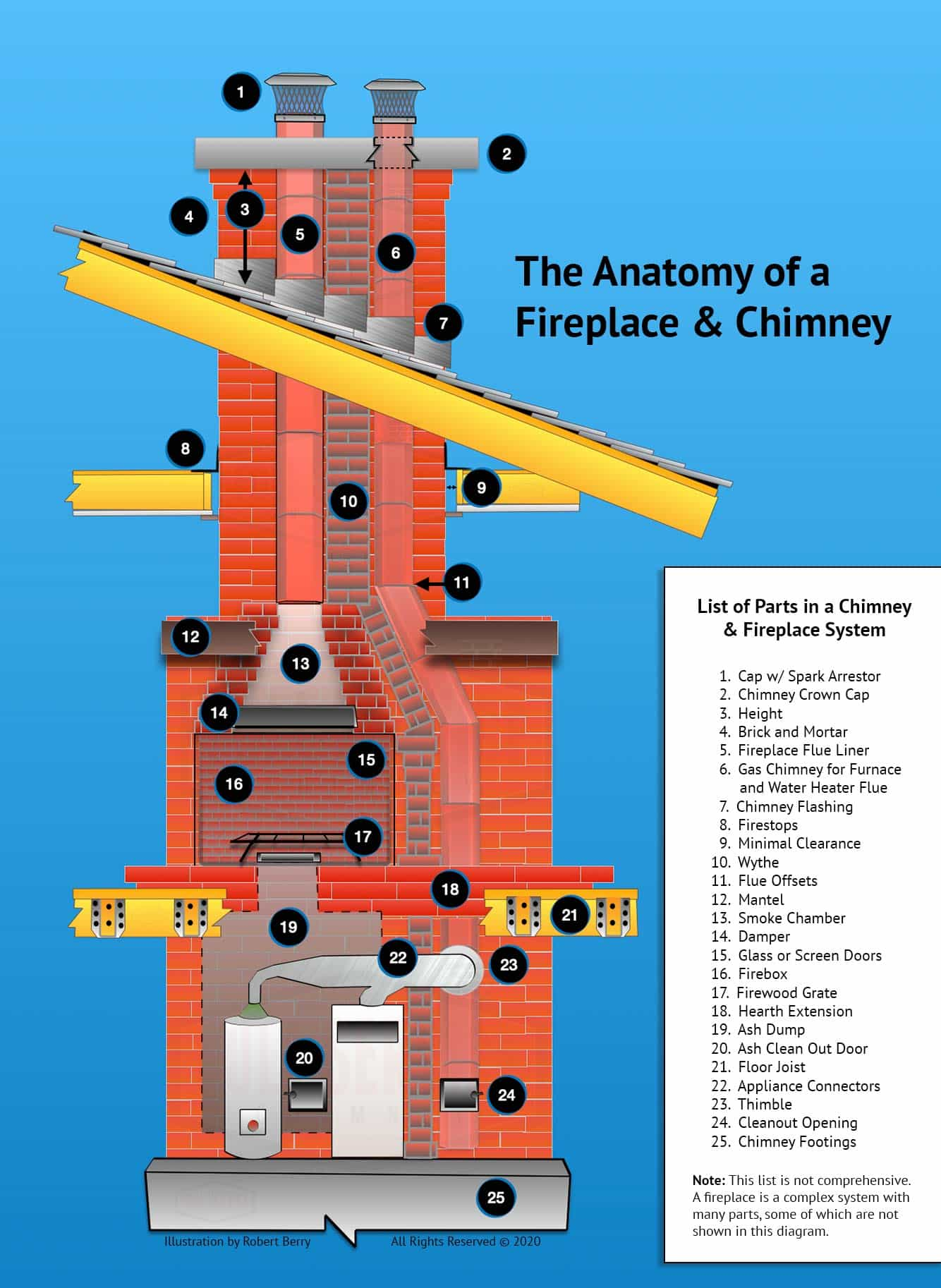 List Parts of Chimney Fireplace Anatomy Diagram