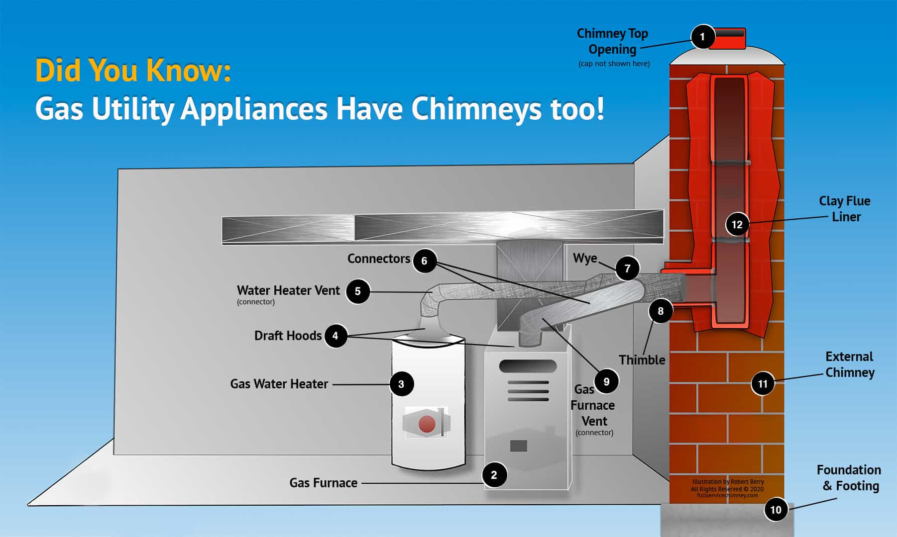 Gas Appliance Utility Flue Chimney Parts Infographic with Labels