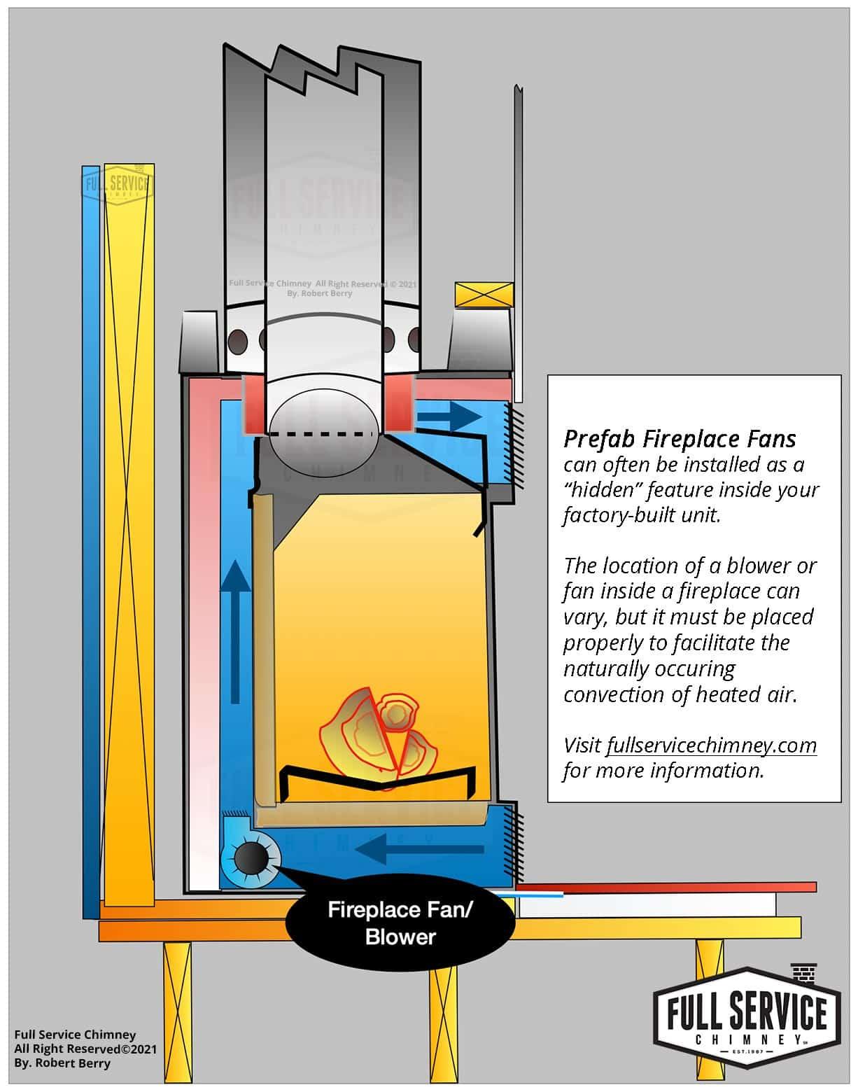 Prefab Fireplace Blower Fan Infographic