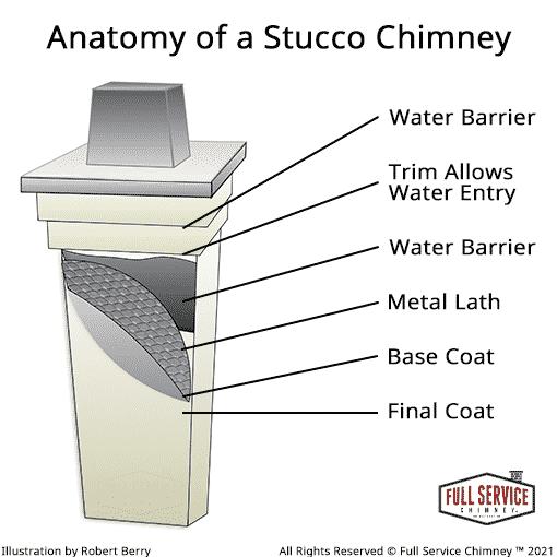 How Stucco Chimneys work