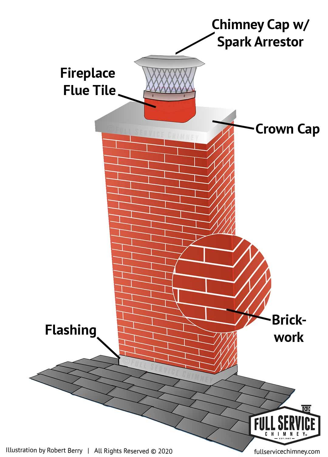 Brick Chimney Waterproofing Illustration