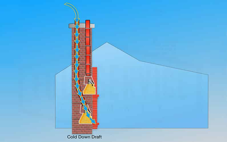 Cold Chimney Down Draft