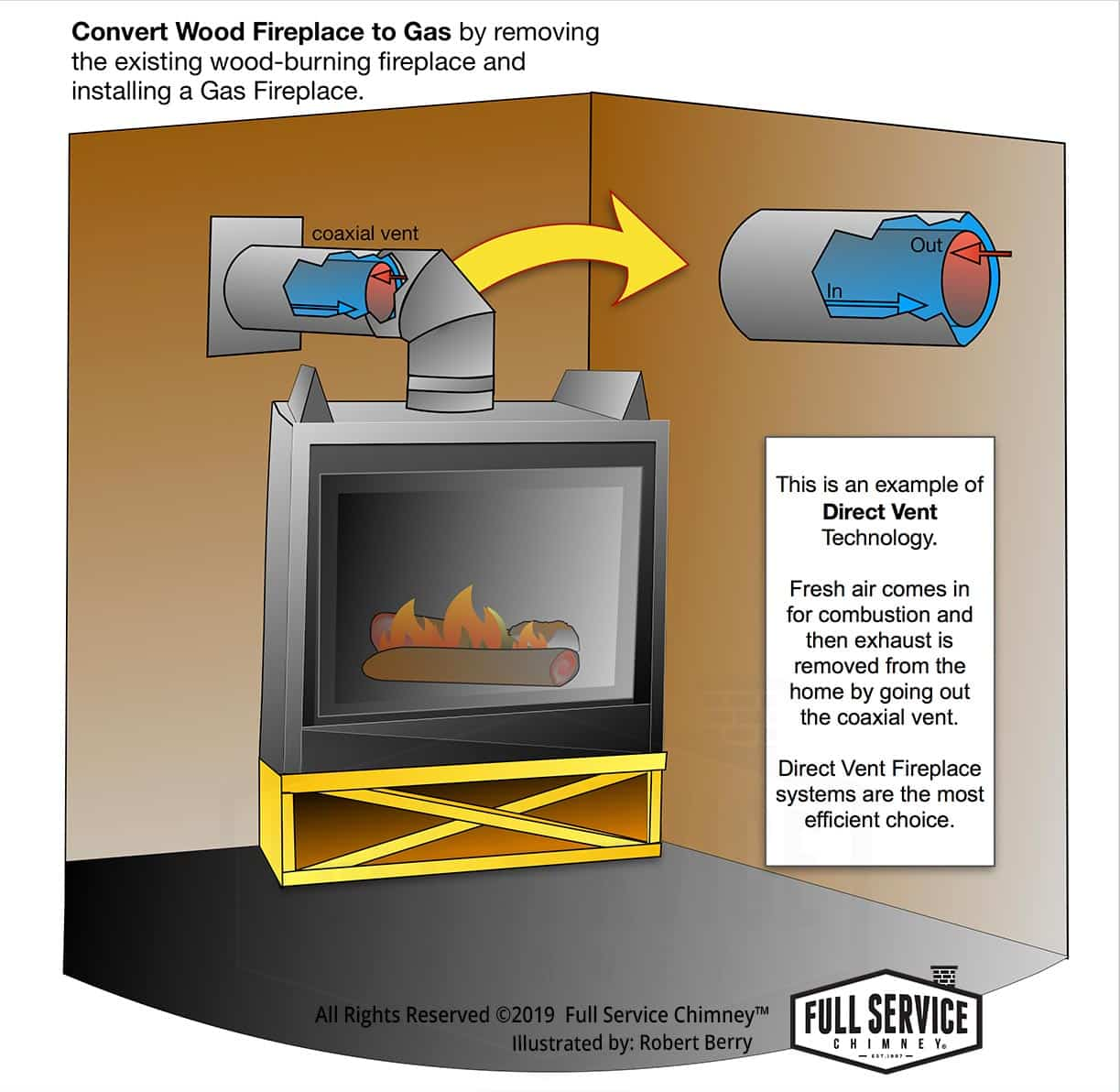 Convert Wood Fireplace to Gas Infographic