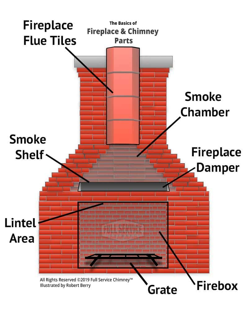 Fireplace Chimney Parts Illustrated