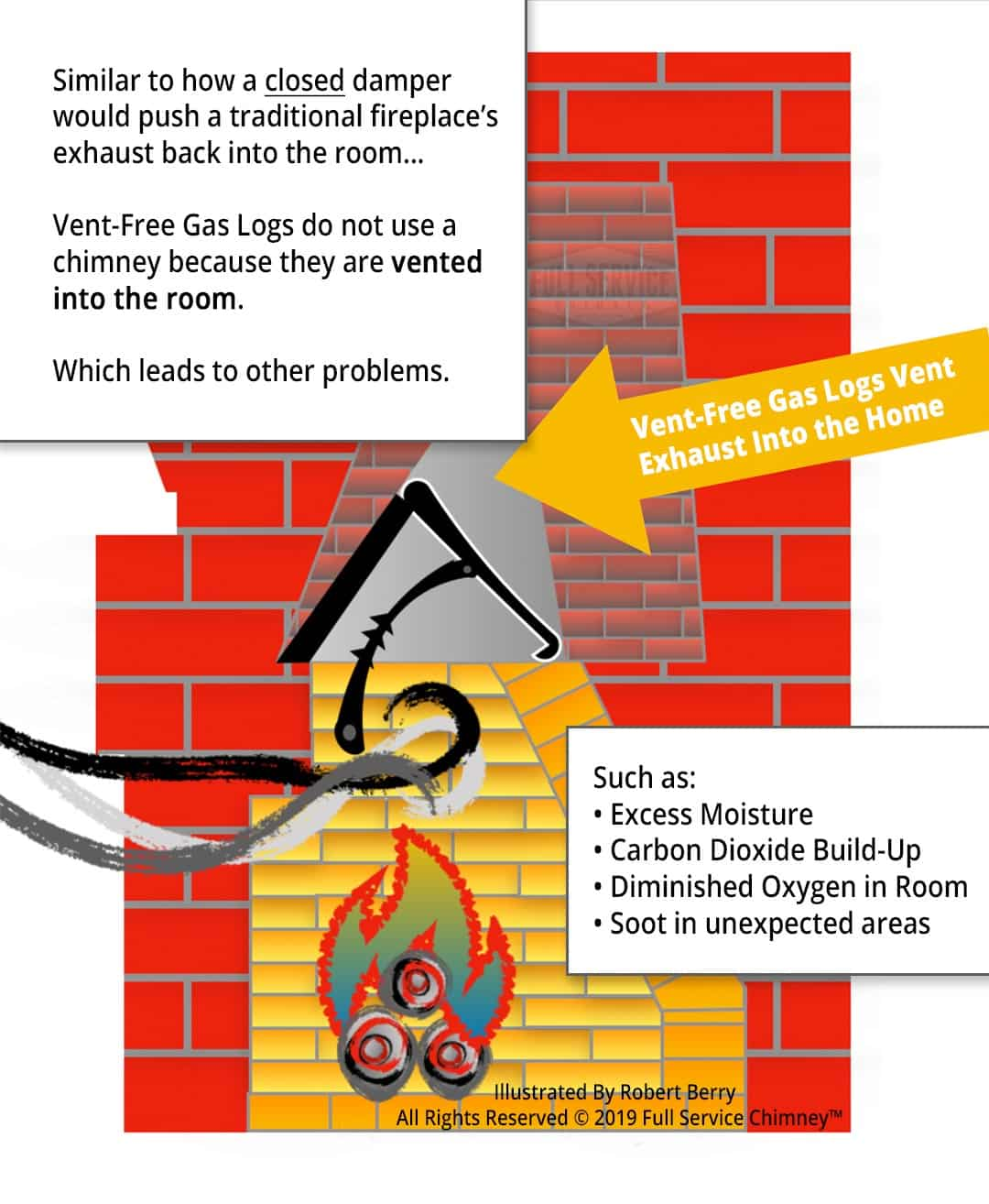 Illustration shows Vent-Free Gas Logs Vent Exhaust Into Home
