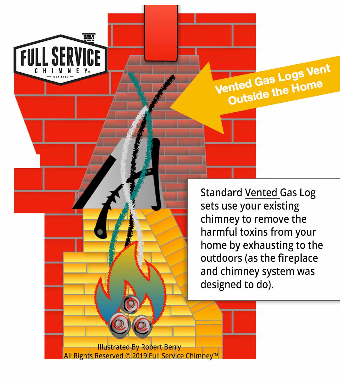 Illustration shows Vented Gas Logs Use Chimneys to Vent Outside Home